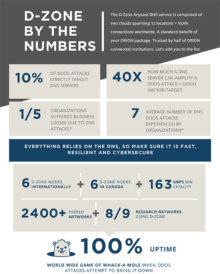 CIRA DZone infographic