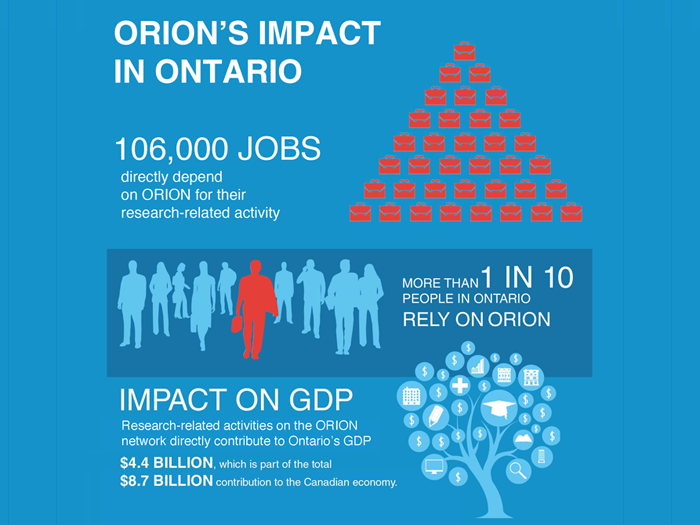 Reflections on ORION's Socioeconomic Impact