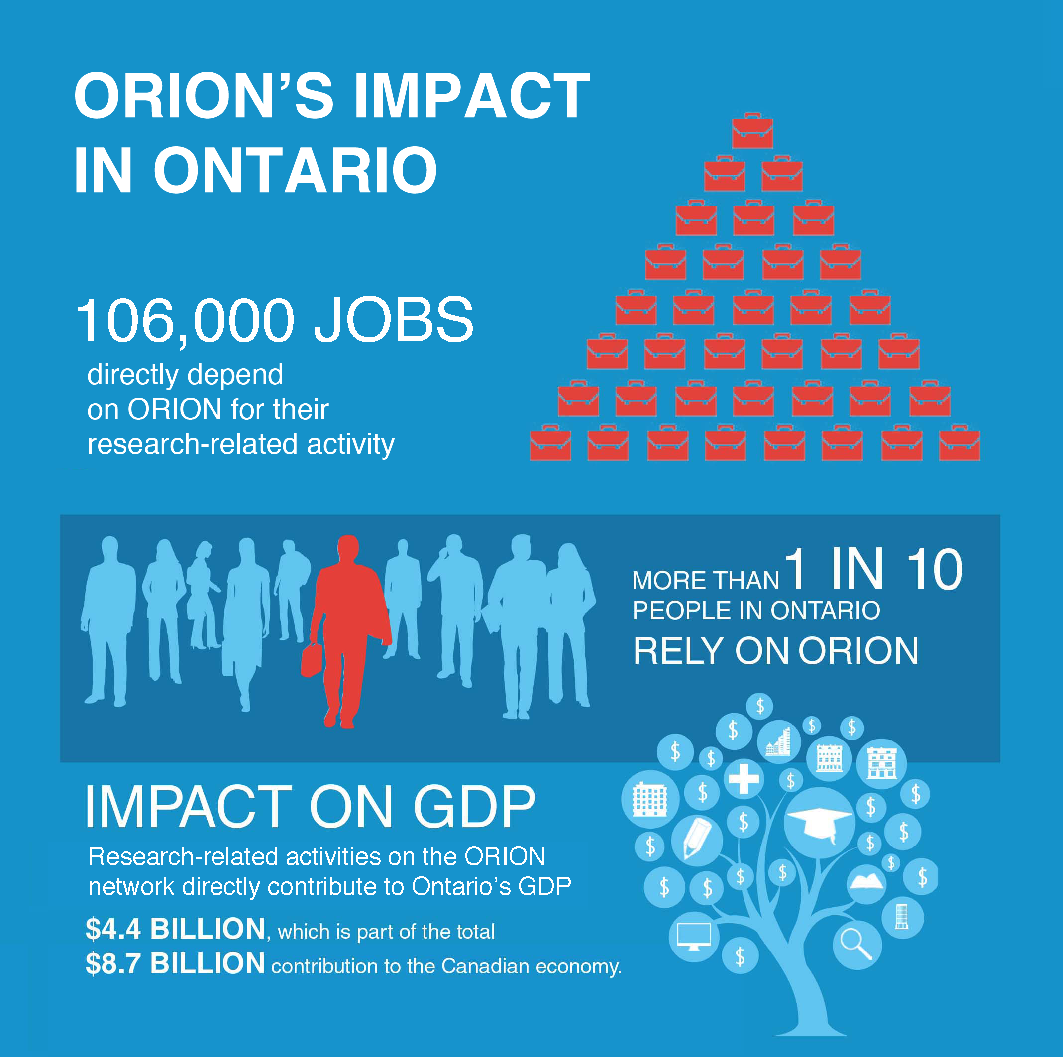 ORION's socio-economic impact on Ontario