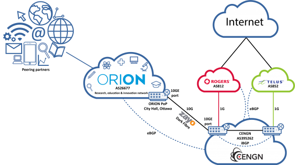 CENGN's connection to ORION's research, education and innovation community cloud