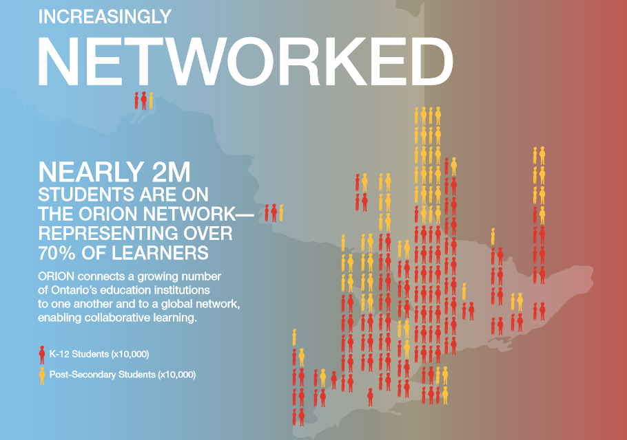 NeaRly 2 m stude Nts  a Re ON   the  ORION N etw OR k—  Rep Rese NtIN g O ve R   70% Of leaR NeR s ORION connects a growing number   of Ontario's education institutions   to one another and to a global network,   enabling collaborative learning.