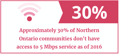 30% of Northern Ontario communities don't have basic 5Mbps internet access