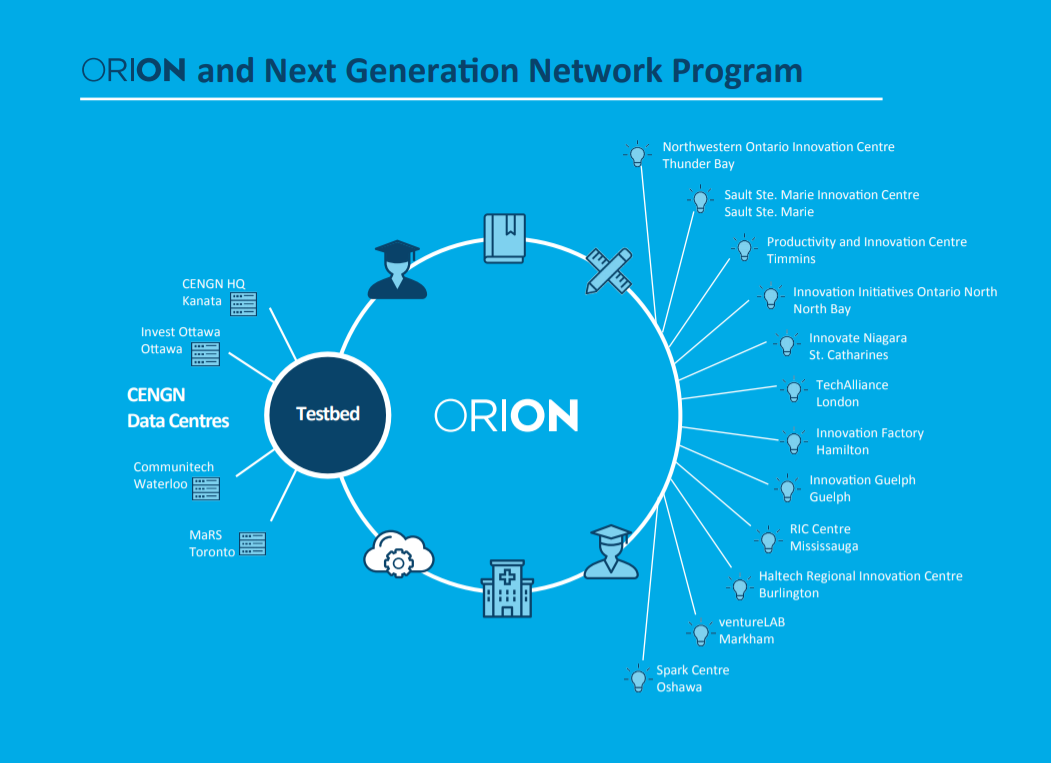 Orion Now Connects Twelve Ontario Regional Innovation