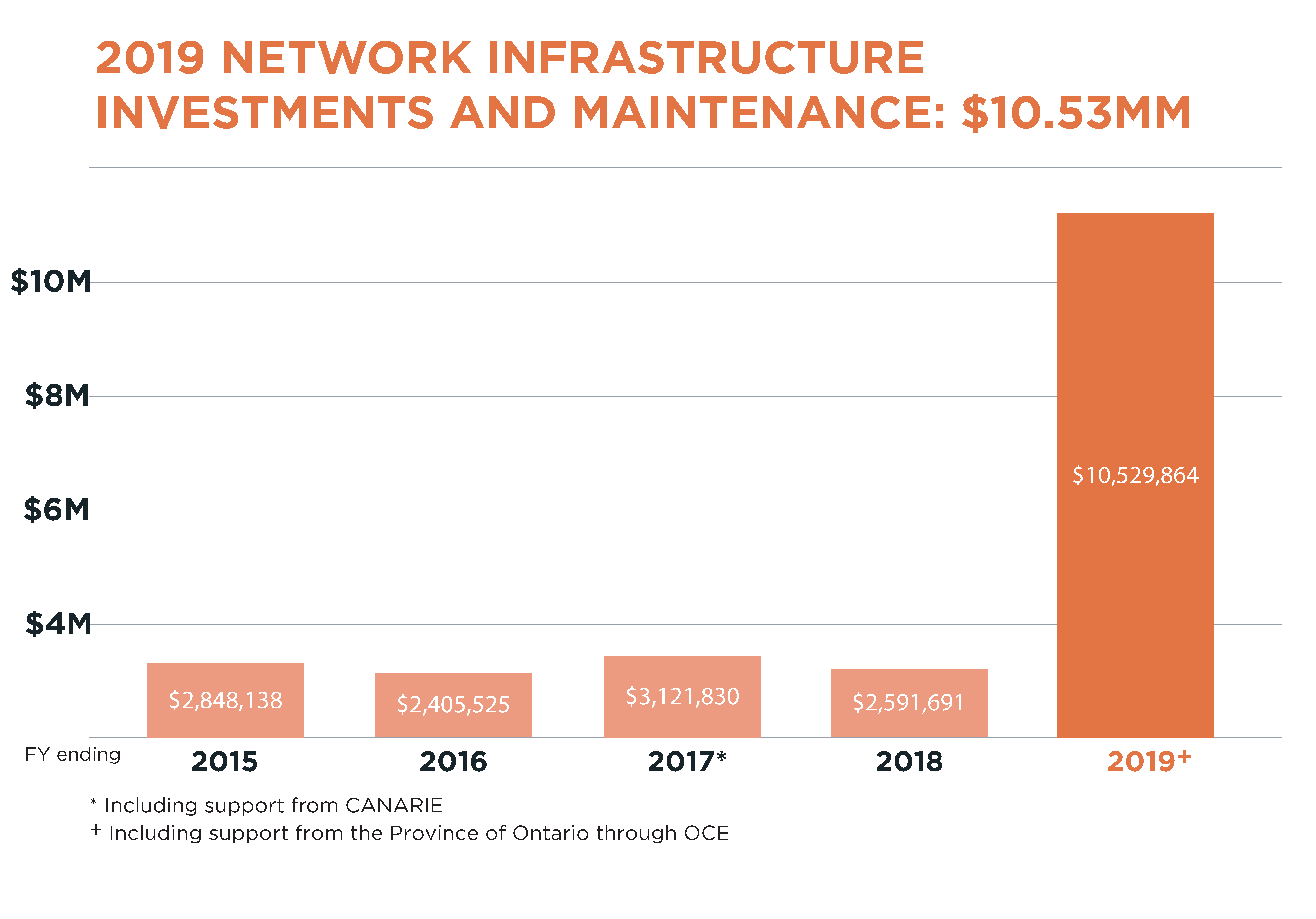 A graph detailing investments put into the ORION Network
