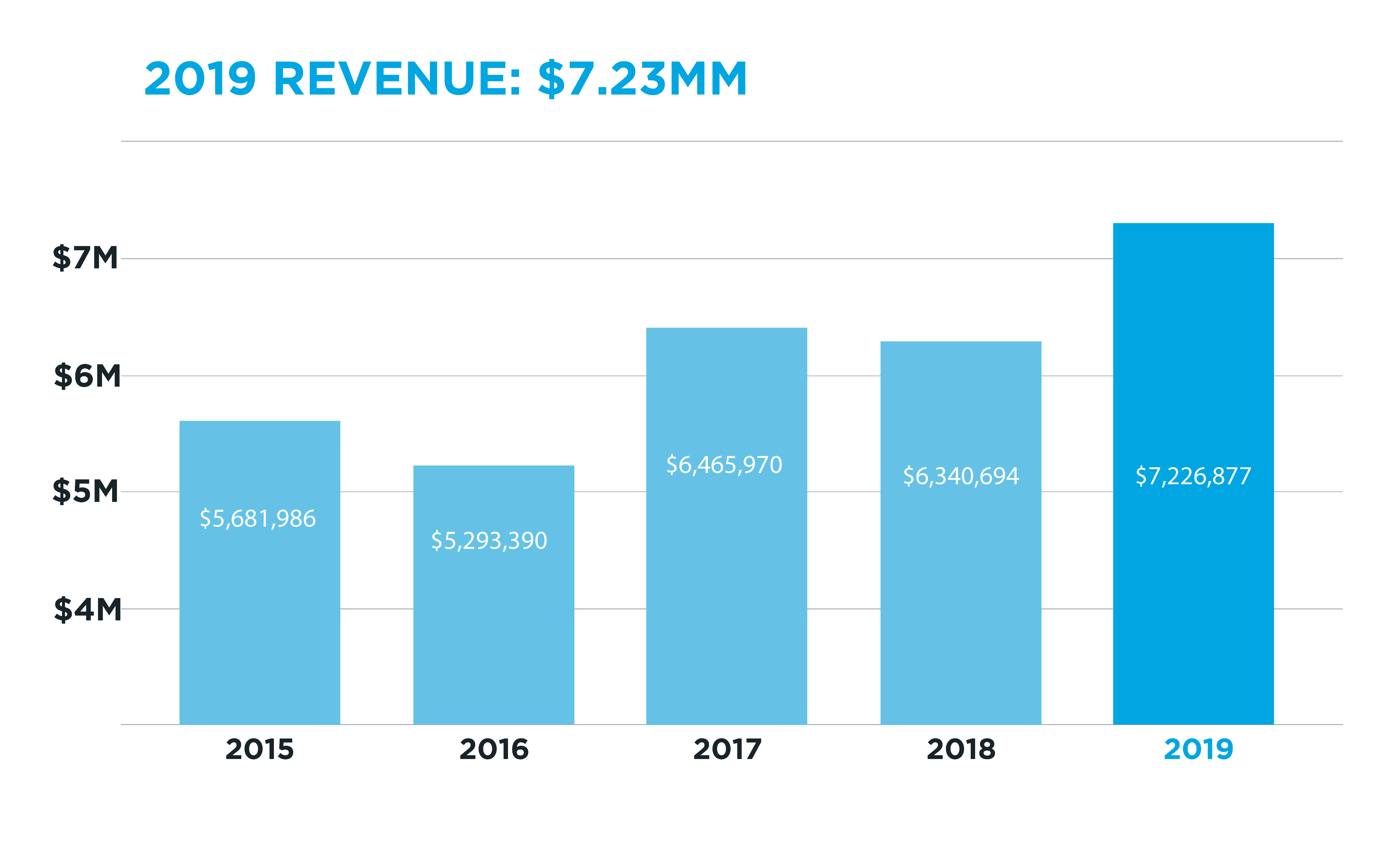 A graph detailing the 2019 revenue for the ORION network