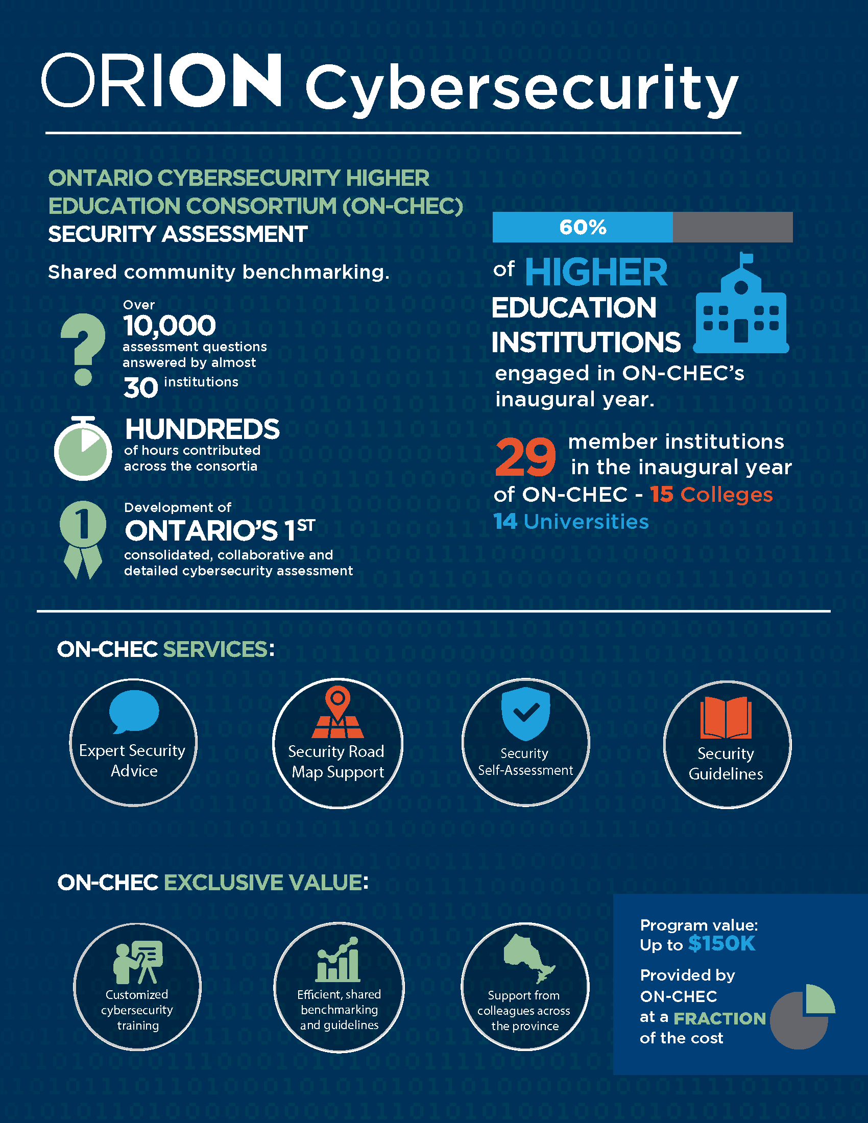 An infographic about cybersecurity services provided by ON-CHEC