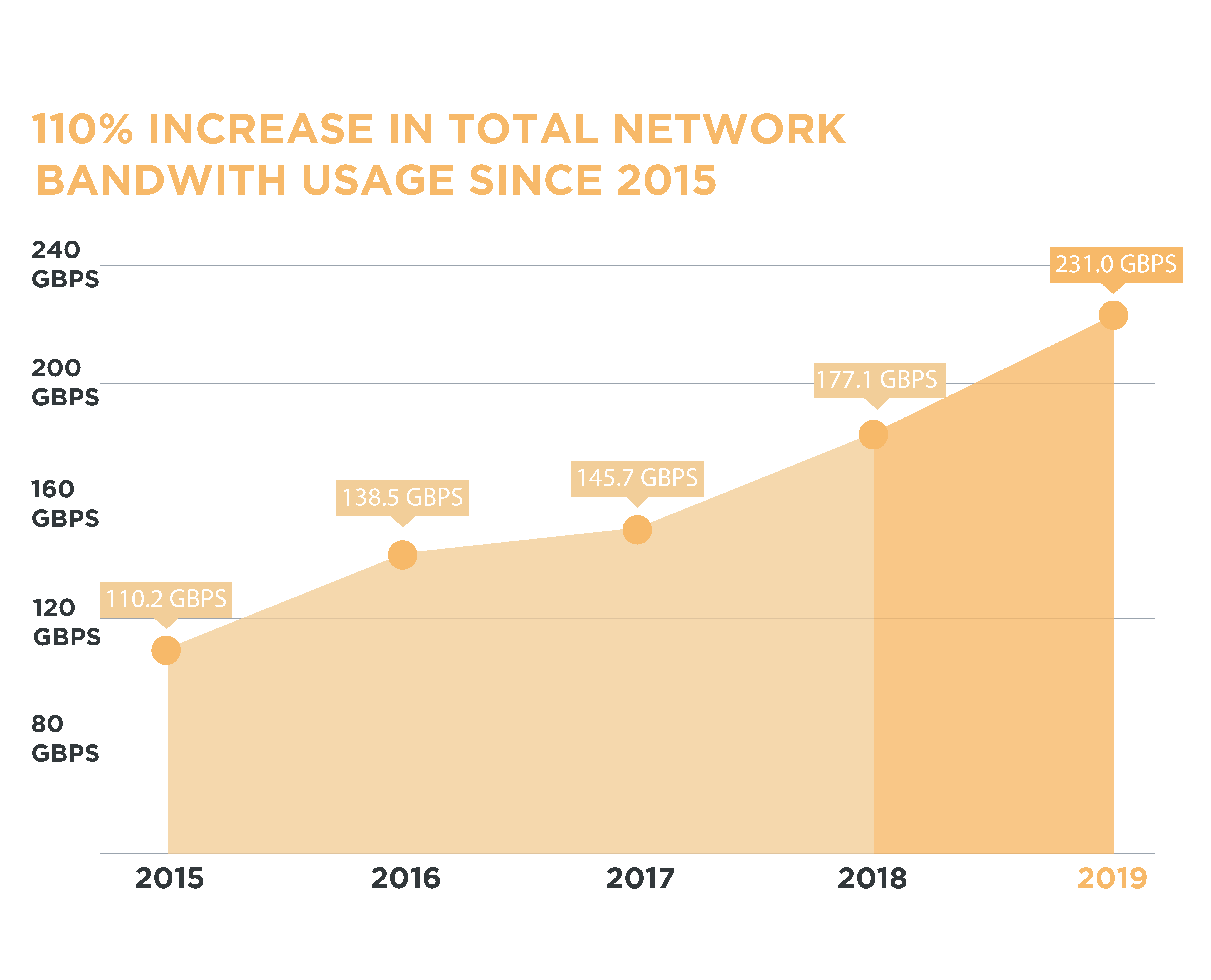 A graph detailing the increase in total network bandwith usage on the ORION network since 2015