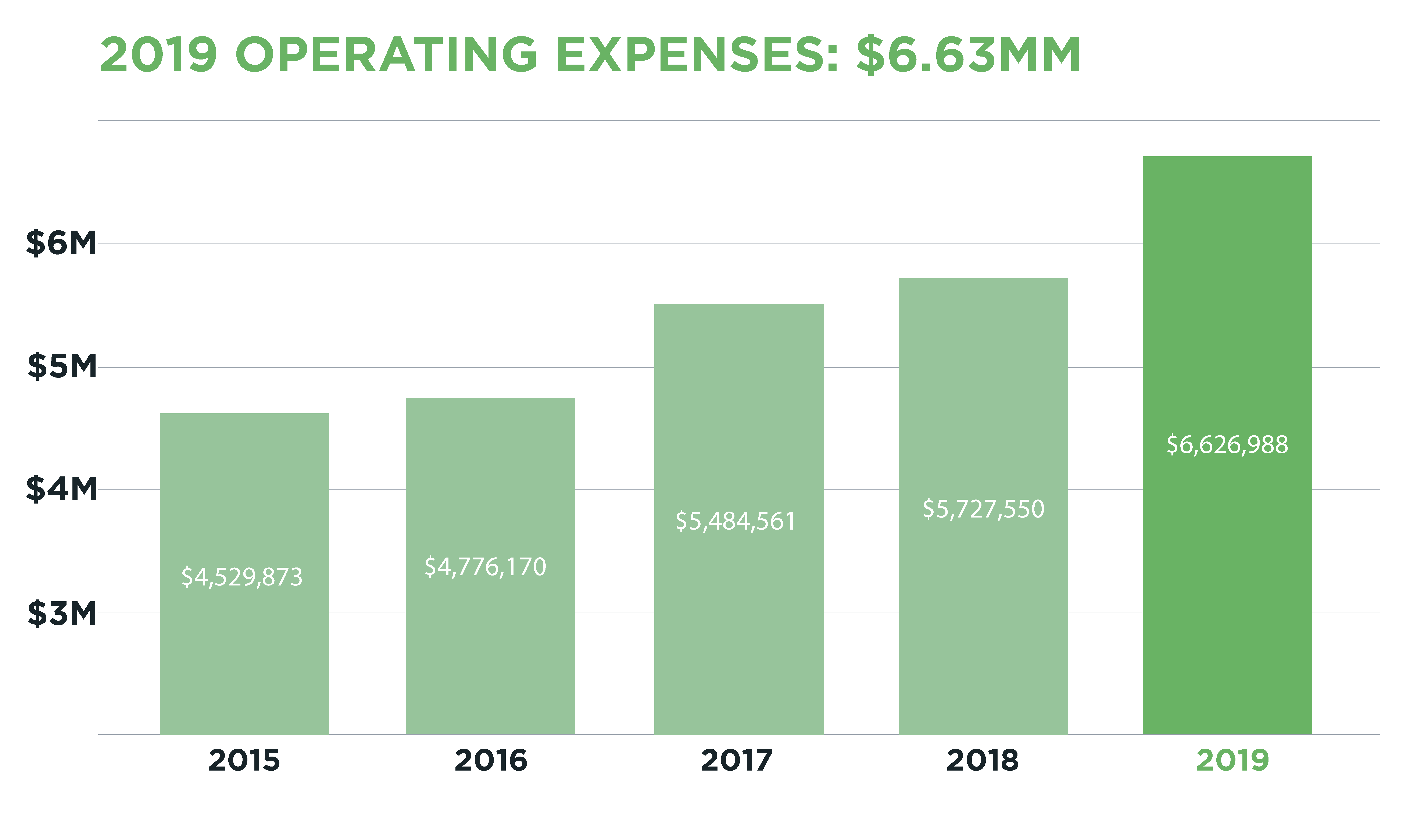 A graph detailing the 2019 Operating Expenses for ORION