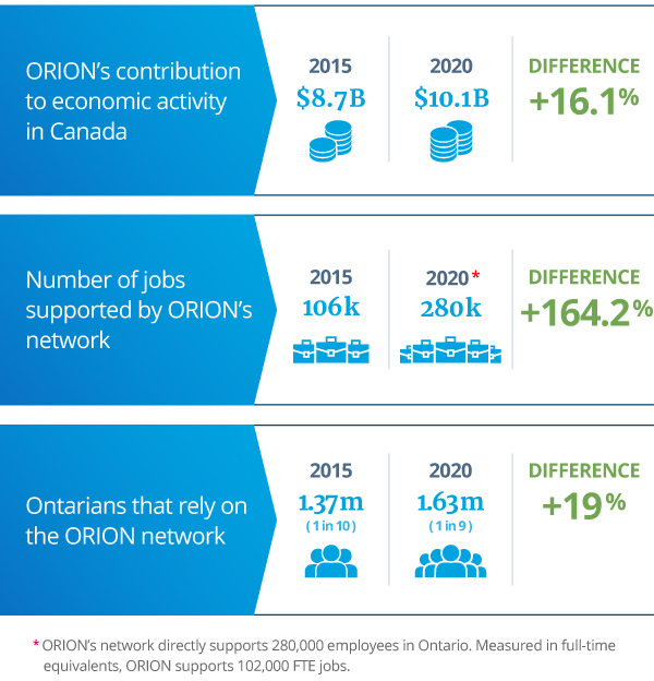 Orion's Impact Over the Past 5 Years Graph