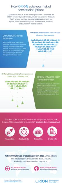 DDOS-infographic-thumb